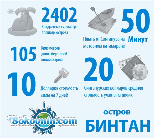 Остров Бинтан - инфографика